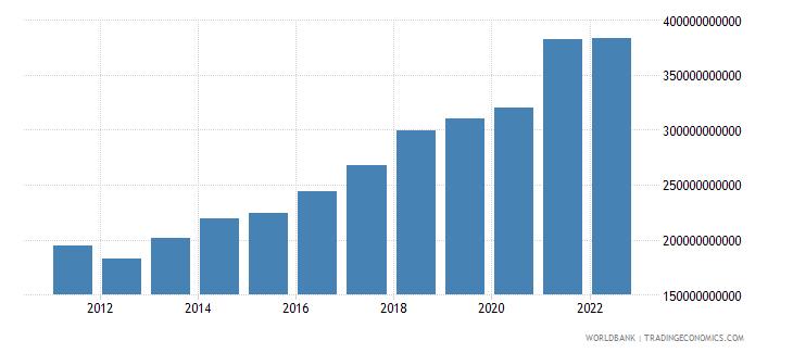 ireland gni us dollar wb data
