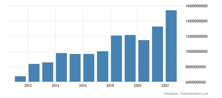 ireland goods imports bop us dollar wb data