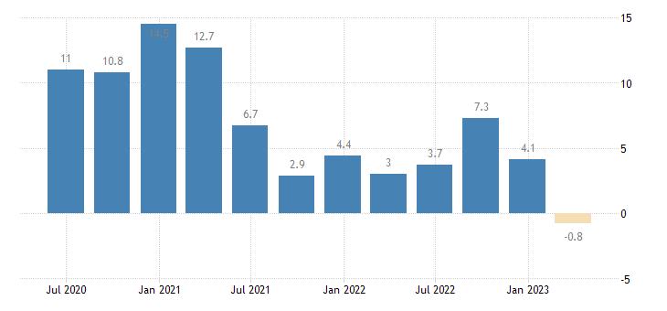 ireland gov final consumption expenditure volumes eurostat data