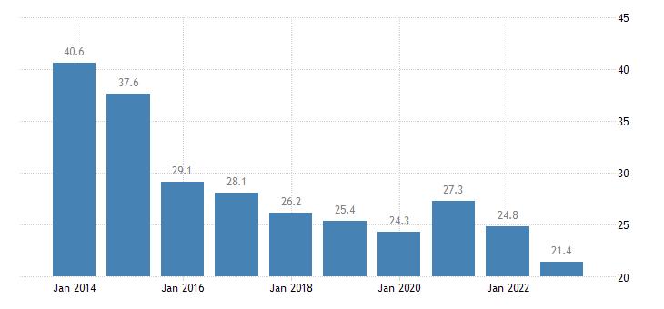 ireland gov revenue expenditure main aggregates eurostat data