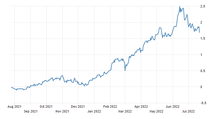 Ireland Government Bond 10Y