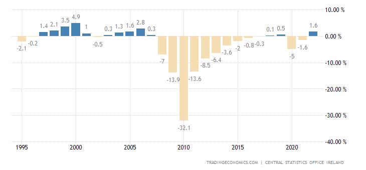 ireland-government-budget.png?s=wbbgirel&v=202012042300V20200908&d1=19951213