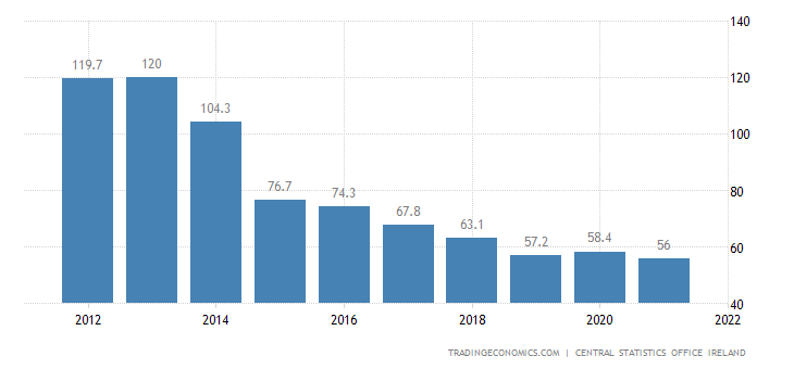 Ireland Government Debt to GDP