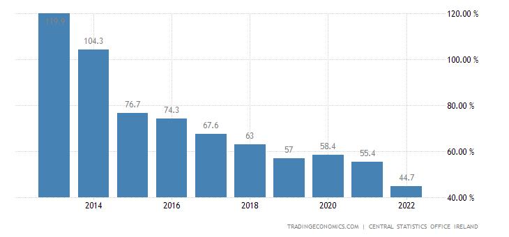Ireland Government Debt to GDP