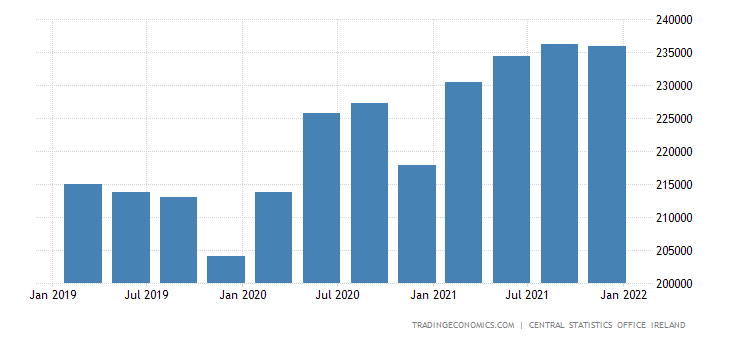 Ireland General Government Gross Debt