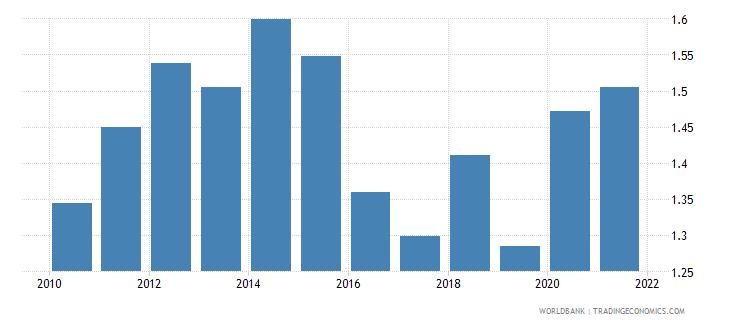 ireland government effectiveness estimate wb data