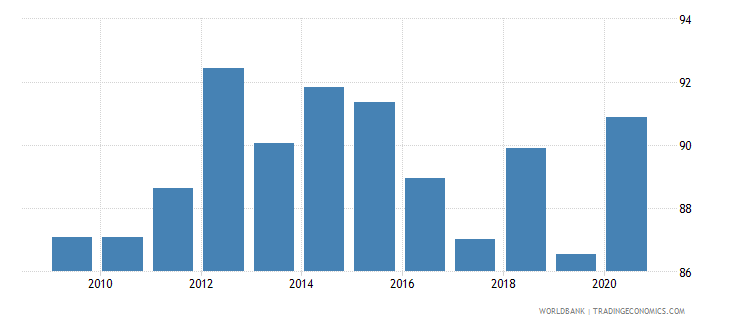 ireland government effectiveness percentile rank wb data