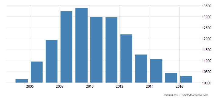 ireland government expenditure per secondary student constant us$ wb data