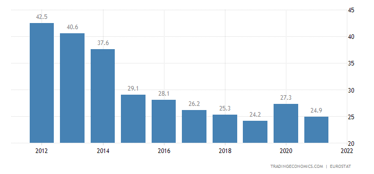 Ireland Government Spending to GDP