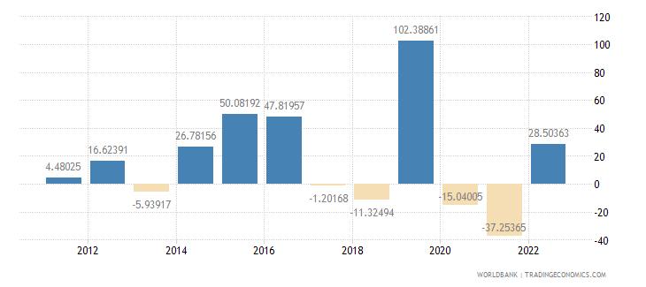 ireland gross capital formation annual percent growth wb data