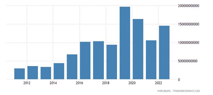 ireland gross capital formation current lcu wb data
