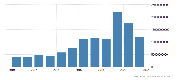 ireland gross capital formation us dollar wb data