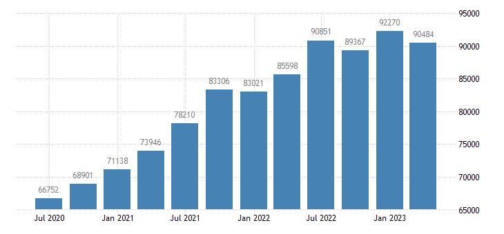 ireland gross disposable income eurostat data