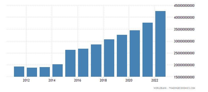 ireland gross domestic income constant lcu wb data
