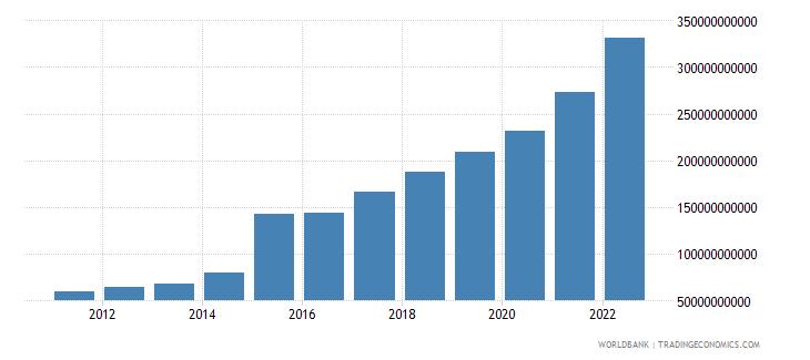 ireland gross domestic savings current lcu wb data