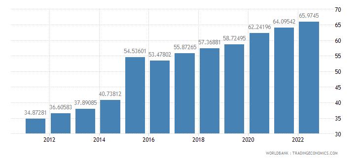 ireland gross domestic savings percent of gdp wb data