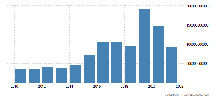 ireland gross fixed capital formation constant 2000 us dollar wb data
