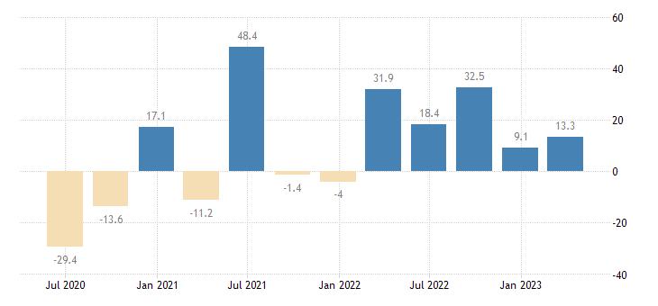 ireland gross fixed capital formation dwellings eurostat data