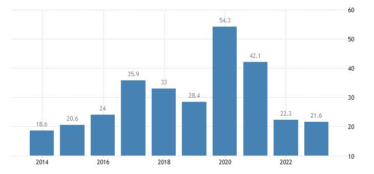 ireland gross fixed capital formation investments eurostat data