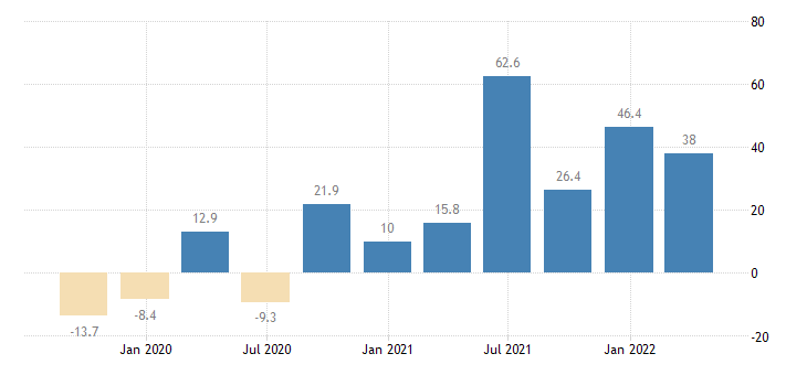 ireland gross fixed capital formation other machinery equipment weapons systems eurostat data