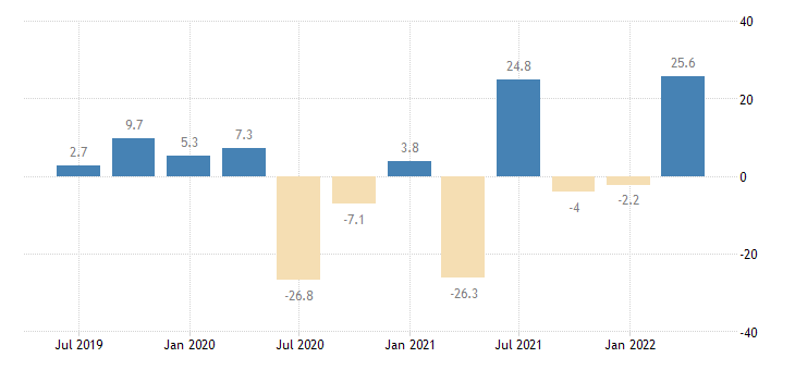 ireland gross fixed capital formation total construction eurostat data
