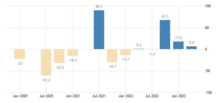 ireland gross fixed capital formation transport equipment eurostat data