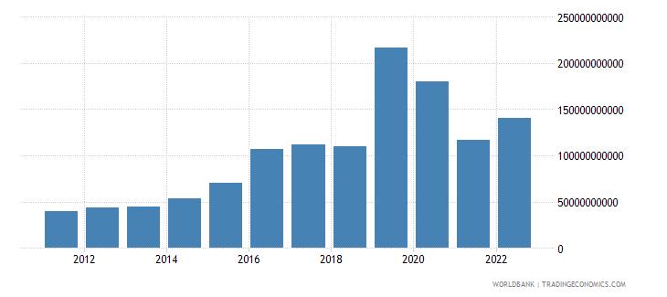 ireland gross fixed capital formation us dollar wb data