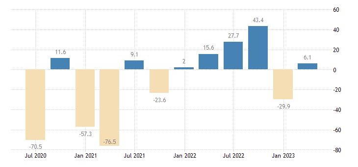 ireland gross fixed capital formation volumes eurostat data