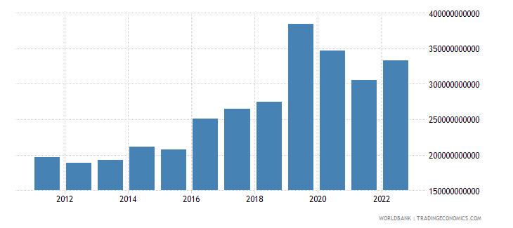 ireland gross national expenditure us dollar wb data