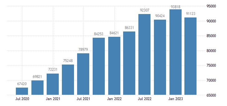ireland gross national income eurostat data