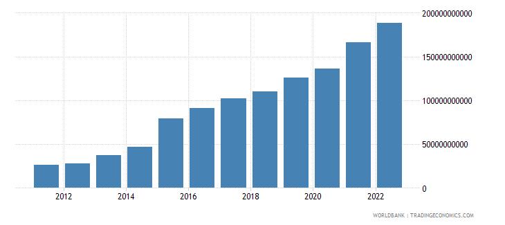 ireland gross savings current lcu wb data