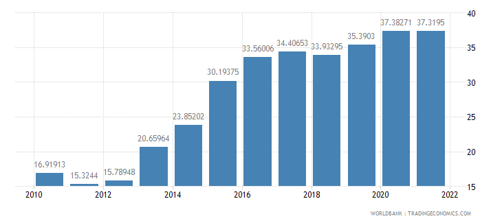 ireland gross savings percent of gdp wb data
