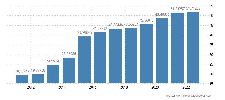 ireland gross savings percent of gni wb data