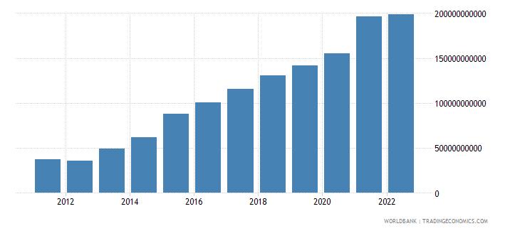 ireland gross savings us dollar wb data
