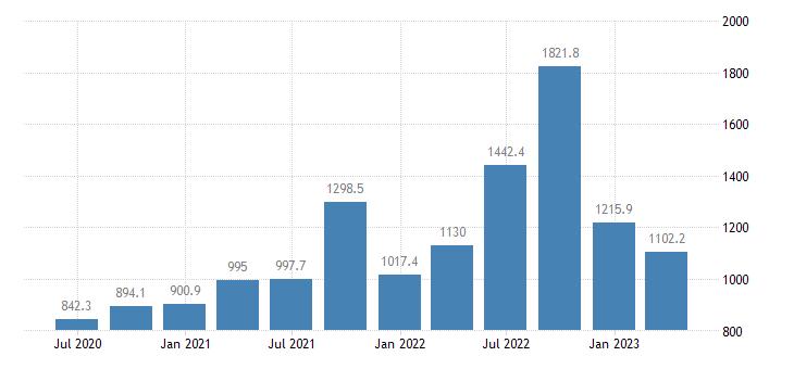 ireland gross value added agriculture forestry fishing eurostat data