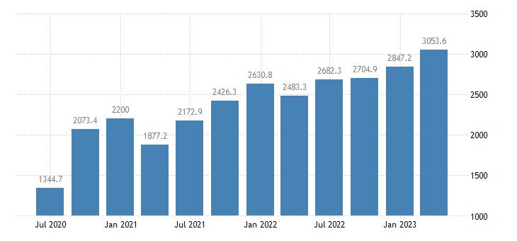ireland gross value added construction eurostat data