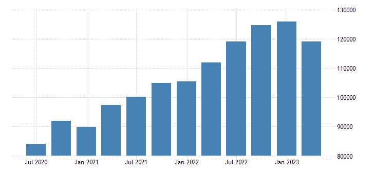 ireland gross value added eurostat data