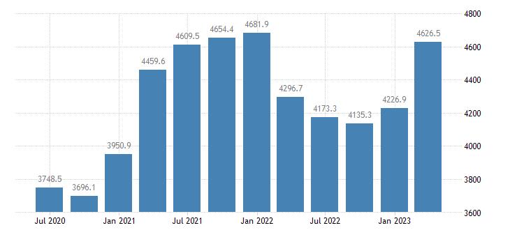 ireland gross value added financial insurance activities eurostat data