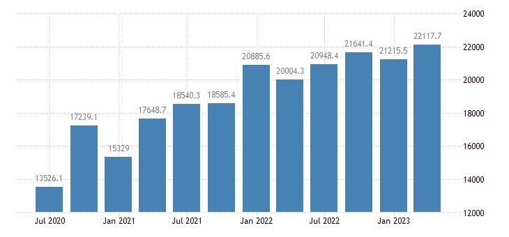 ireland gross value added information communication eurostat data