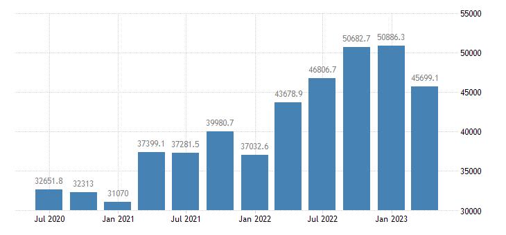 ireland gross value added manufacturing eurostat data