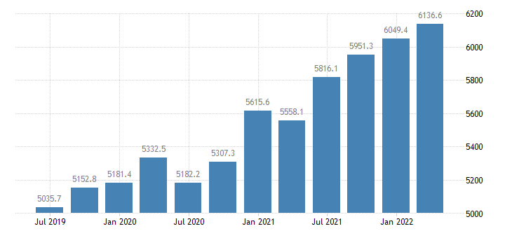 ireland gross value added real estate activities eurostat data