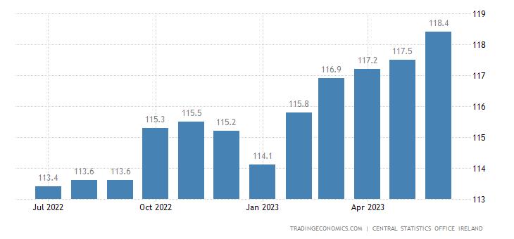 Ireland Harmonised Consumer Prices