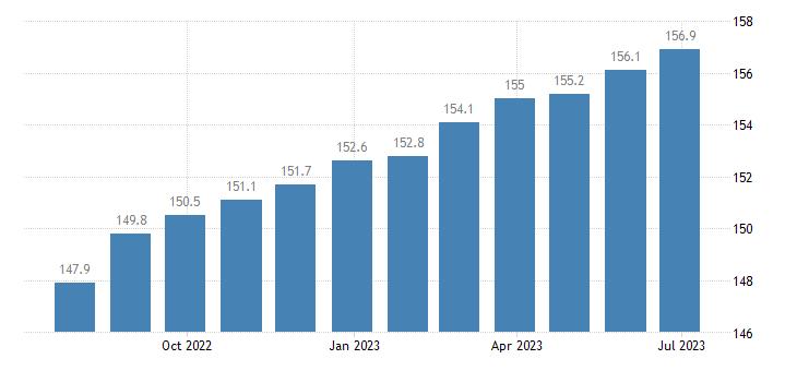 ireland harmonised idx of consumer prices hicp actual rentals for housing eurostat data