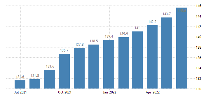 ireland harmonised idx of consumer prices hicp actual rentals paid by tenants eurostat data