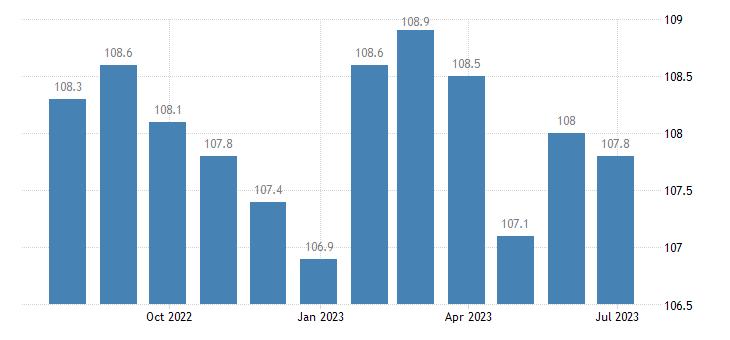 ireland harmonised idx of consumer prices hicp administered prices eurostat data