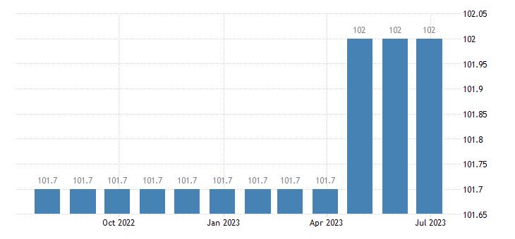 ireland harmonised idx of consumer prices hicp administrative fees eurostat data