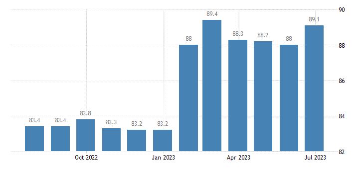 ireland harmonised idx of consumer prices hicp alcoholic soft drinks eurostat data