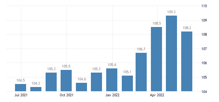 ireland harmonised idx of consumer prices hicp baby food eurostat data