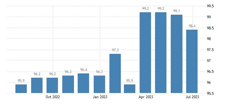 ireland harmonised idx of consumer prices hicp beef veal eurostat data