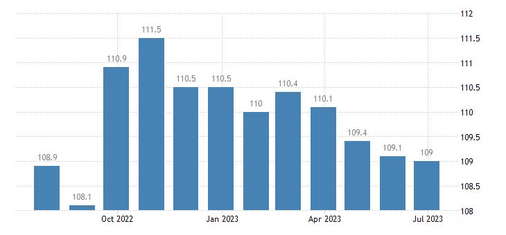ireland harmonised idx of consumer prices hicp books eurostat data